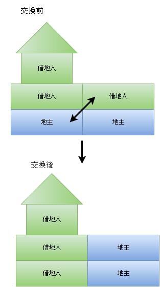 交換(土地と借地権).png