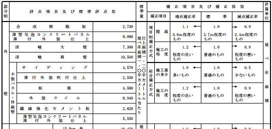 固定資産税-再建築評点数.PNG