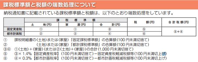 固定資産税-課税明細7.PNG