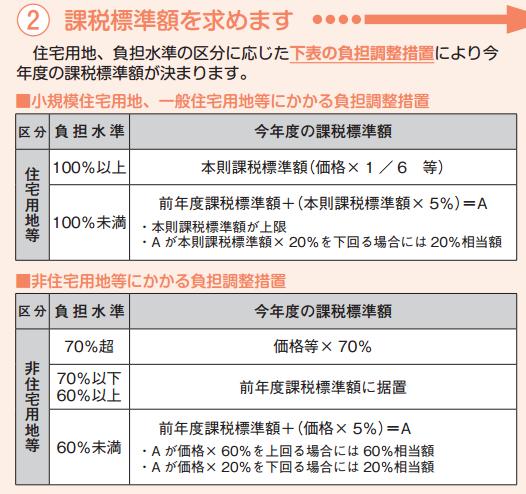 固定資産税-負担水準-3.PNG