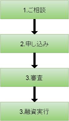 政策金融公庫融資.png
