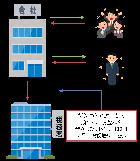 源泉所得税-1.png
